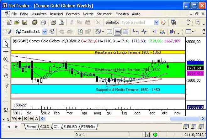 Report Settimanale Oro del 22 ottobre